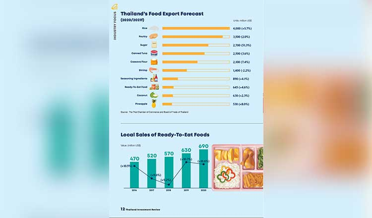 CLMV countries : Cambodia, Laos, Myanmar and Vietnam, key importers of Thai food products in 2020 - Khmer Times